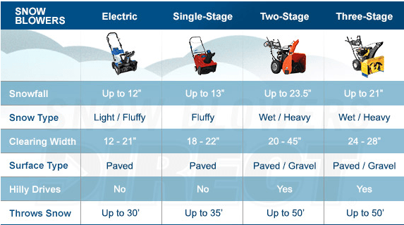 Type of Snow Blower